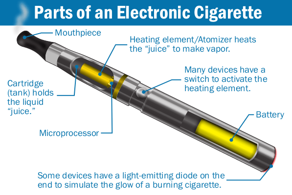 """A team of international tobacco control experts has found that use of e-cigarettes can reduce overall smoking as well as potentially decrease the mortality rates particularly arising out of cigarette smoking.  The findings showed that e-cigarettes have the potential to counteract health risks and may do more benefit than harm.  Also, the evidence suggests a strong potential for e-cigarettes use to improve population health by reducing or displacing cigarette use in countries where cigarette prevalence is still high and smokers are interested in quitting.  """"While e-cigarettes may act as a gateway to smoking, much of the evidence indicates that e-cigarette use encourages cessation from cigarettes by those people who would have otherwise smoked with or without e-cigarettes,"""" said lead researcher David Levy, professor at Georgetown University in the US.  However, the experts' estimated that exclusive e-cigarette use is associated with about five percent of the mortality risks of smoking.  Research shows that cigarette smoking rates have fallen more in the last two years than they have in the previous four or five years in the US, Canada and England, and that this trend has coincided with the increase in e-cigarette use.  """"We believe that the discussion to date has been slanted against e-cigarettes, which is unfortunate, because the big picture tells us that these products appear to be used mostly by people who already are or who are likely to become cigarette smokers,"""" Levy added.  In the study, published online in the journal Addiction, seven top international tobacco control experts have prompted regulators at the US Food and Drug Administration (FDA) to have a broad """"open-minded"""" perspective when it comes to regulating vaporised nicotine products, especially e-cigarettes.  The team synthesised much of the evidence published to date on e-cigarettes to suggest that use of these products can lead to reduced cigarette smoking overall with a potential reduction in deaths """