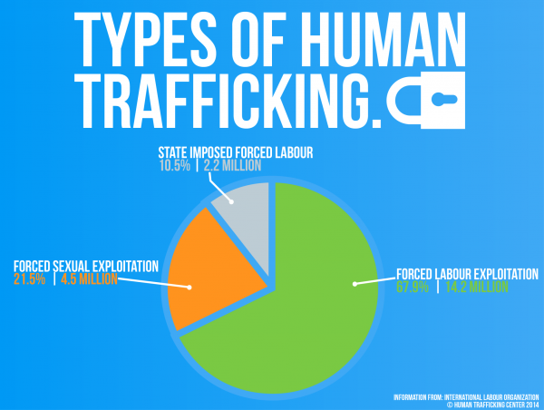 POVERTY AND ITS CONTRIBUTION TO HUMAN TRAFFICKING