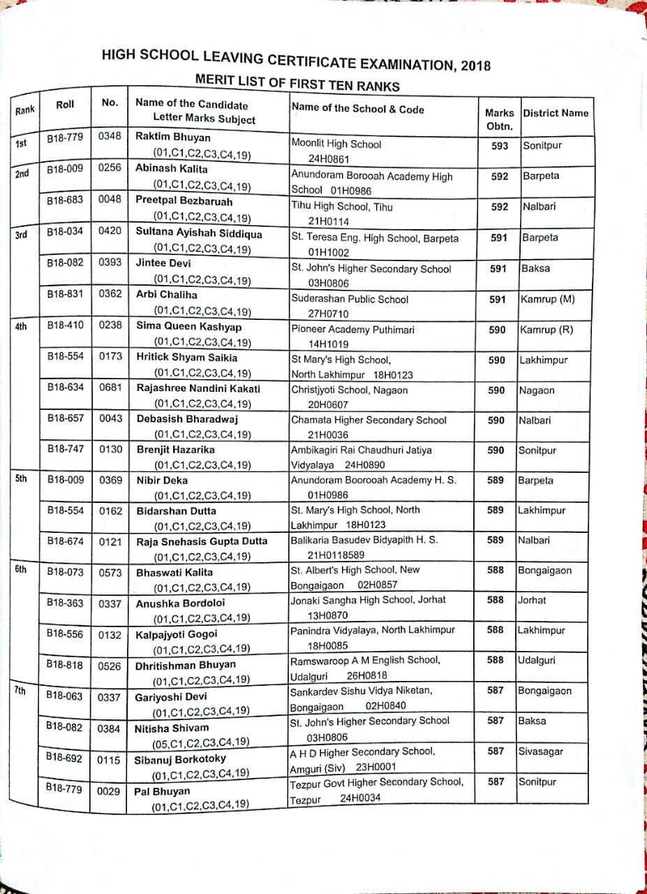 Assam HSLC/10th Results 2018